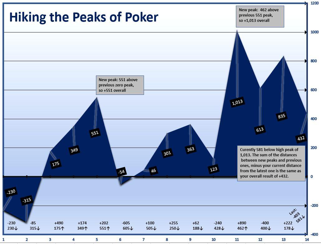 Poker1.com Peak Poker chart